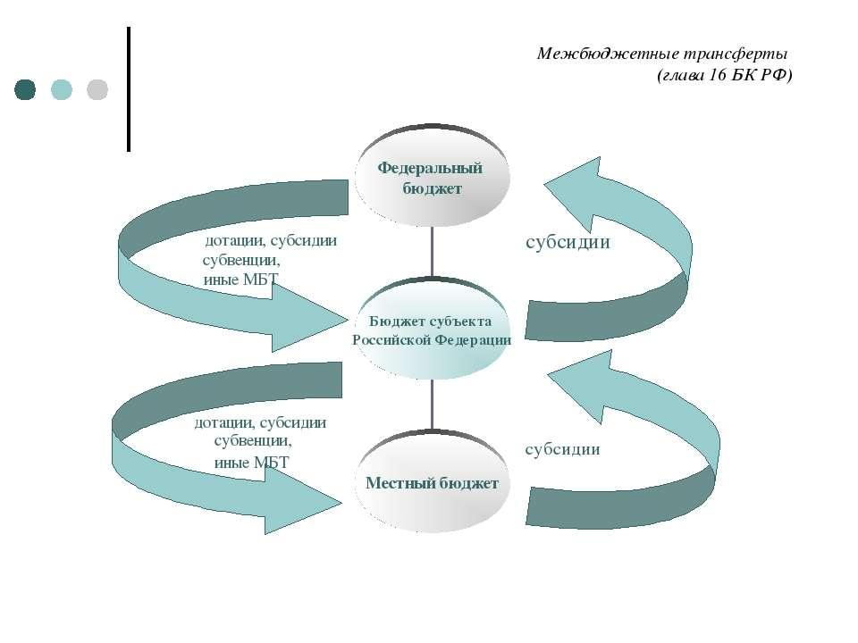 Межбюджетные трансферты (глава 16 БК РФ) дотации, субсидии субвенции, иные МБ...