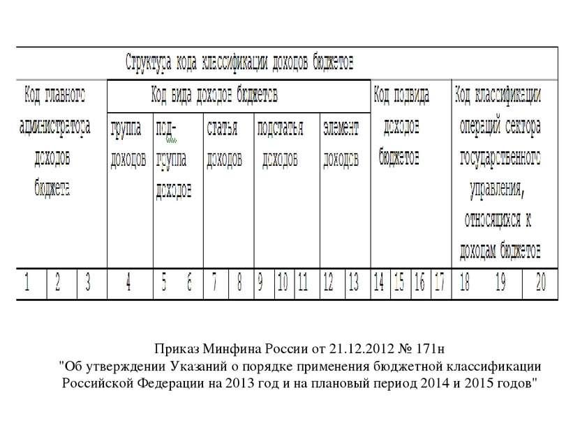 """Приказ Минфина России от 21.12.2012 № 171н """"Об утверждении Указаний о порядке..."""