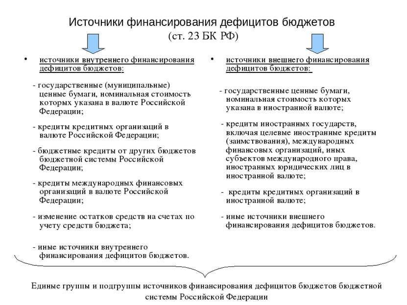 Источники финансирования дефицитов бюджетов (ст. 23 БК РФ) источники внутренн...