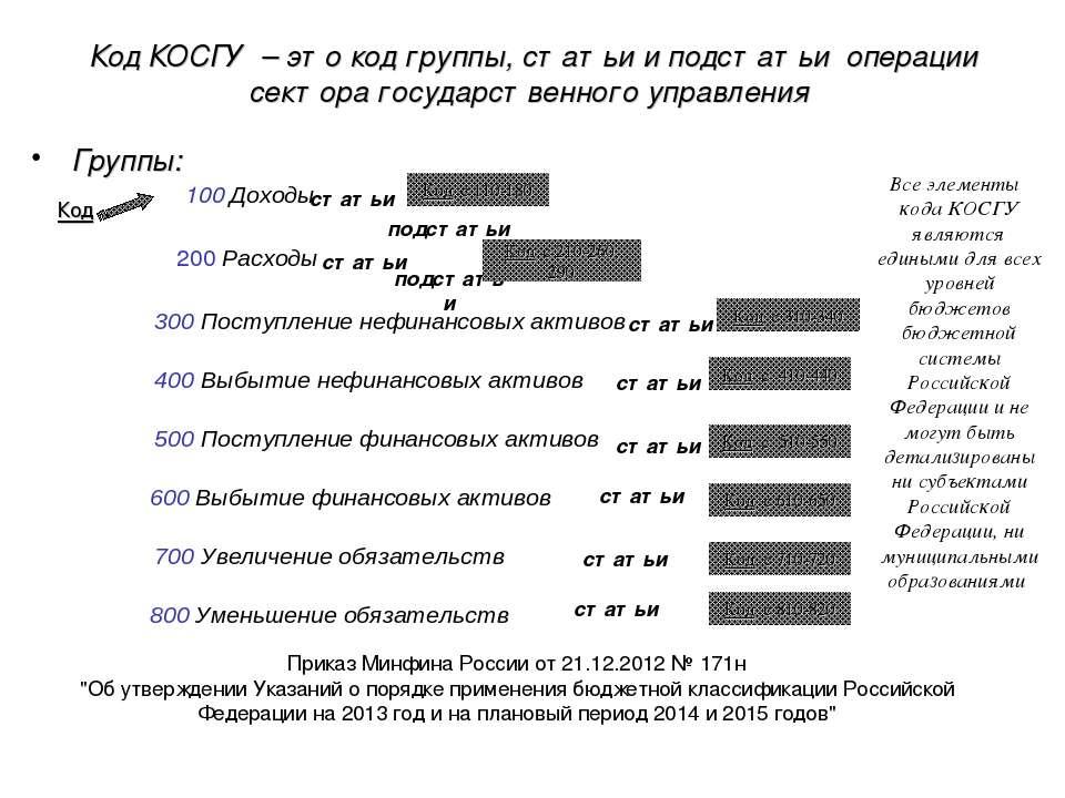 Код КОСГУ – это код группы, статьи и подстатьи операции сектора государственн...