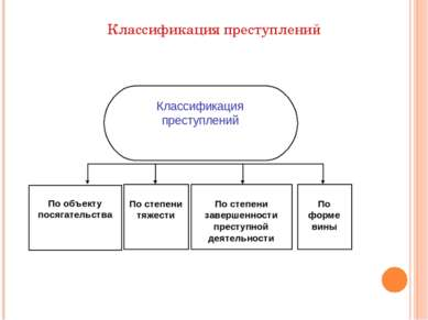 Классификация преступлений Классификация преступлений По объекту посягательст...