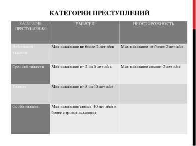 КАТЕГОРИИ ПРЕСТУПЛЕНИЙ КАТЕГОРИЯ ПРЕСТУПЛЕНИЯ УМЫСЕЛ НЕОСТОРОЖНОСТЬ Небольшой...