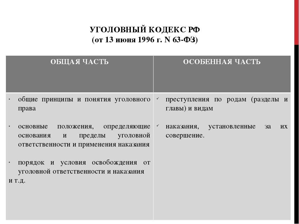 УГОЛОВНЫЙ КОДЕКС РФ (от 13 июня 1996 г. N 63-ФЗ) ОБЩАЯ ЧАСТЬ ОСОБЕННАЯ ЧАСТЬ ...