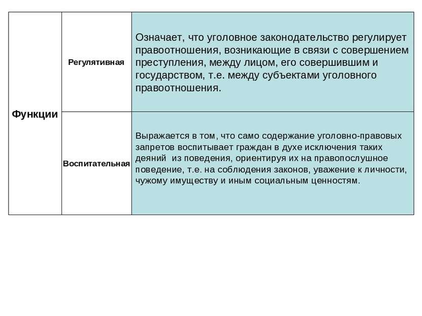 Функции Регулятивная Воспитательная Означает, что уголовное законодательство ...