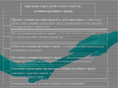 Признаки отраслевой обособленности административного права Предмет администра...