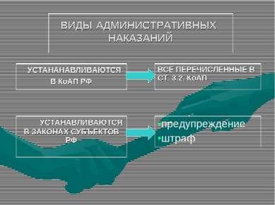 ВИДЫ АДМИНИСТРАТИВНЫХ НАКАЗАНИЙ УСТАНАНАВЛИВАЮТСЯ В КоАП РФ ВСЕ ПЕРЕЧИСЛЕННЫЕ...