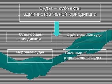 Суды – субъекты административной юрисдикции Суды общей юрисдикции Арбитражные...
