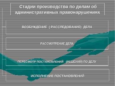 Стадии производства по делам об административных правонарушениях ВОЗБУЖДЕНИЕ ...