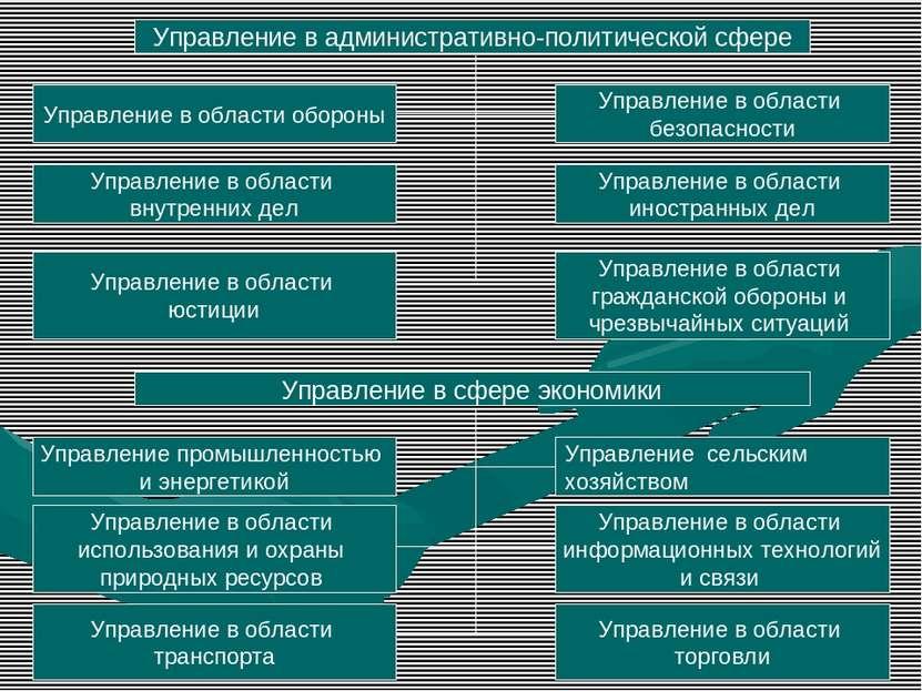 Управление в административно-политической сфере Управление в области обороны ...