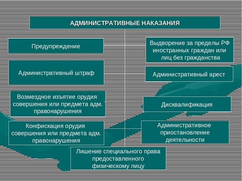 АДМИНИСТРАТИВНЫЕ НАКАЗАНИЯ Предупреждение Административный штраф Выдворение з...