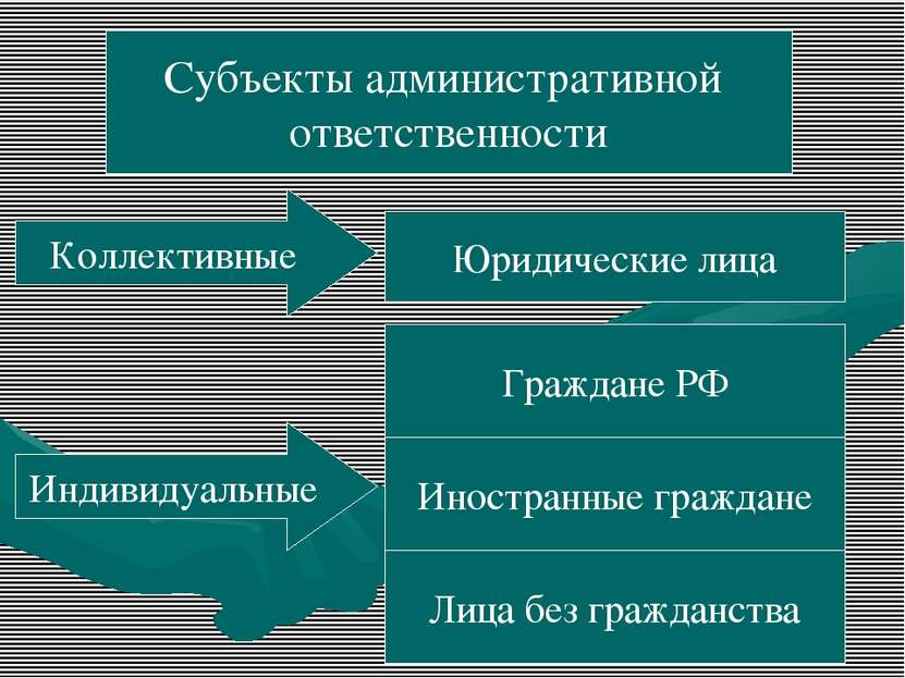 Субъекты административной ответственности Коллективные Индивидуальные Юридиче...