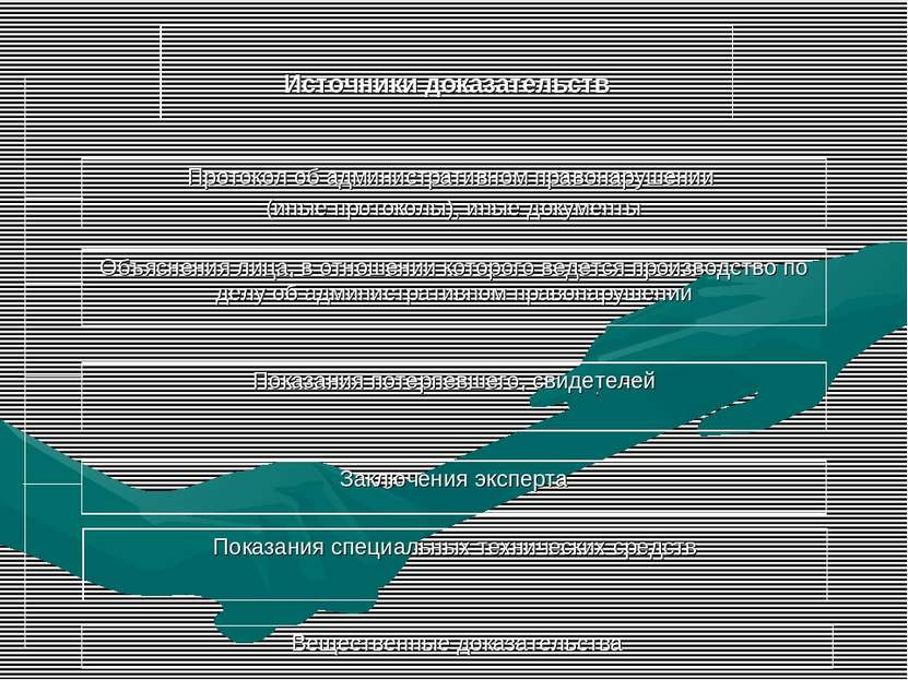 Источники доказательств Протокол об административном правонарушении (иные про...