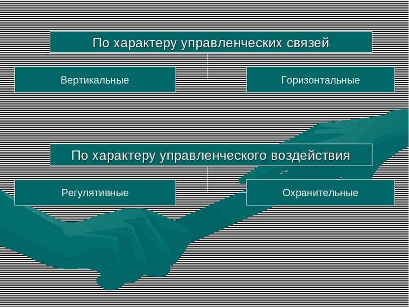 По характеру управленческих связей Вертикальные Горизонтальные По характеру у...