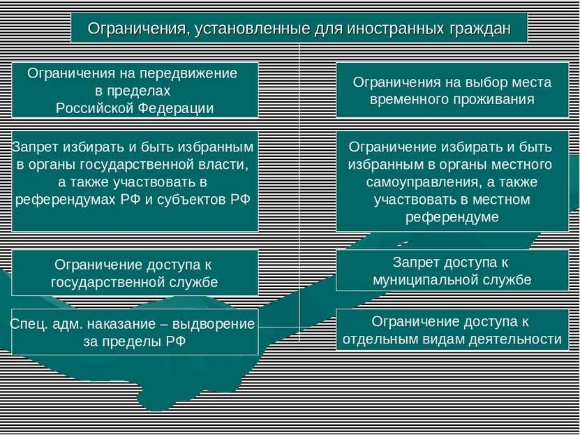 Ограничения, установленные для иностранных граждан Ограничения на передвижени...