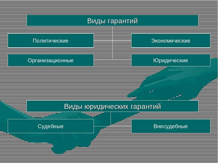 Виды гарантий Политические Организационные Экономические Юридические Виды юри...