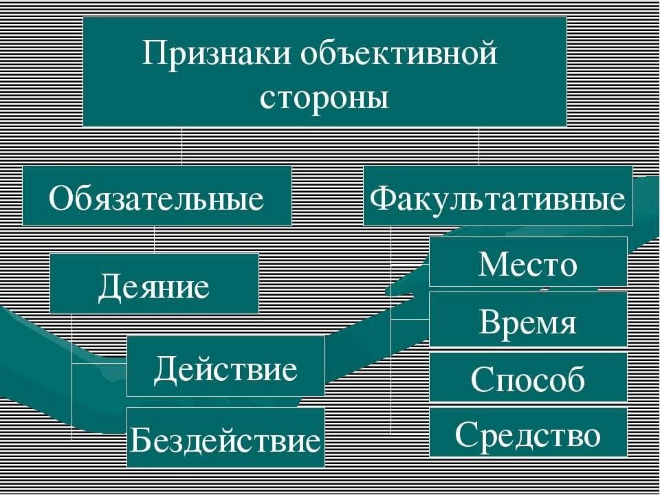 Признаки объективной стороны Обязательные Факультативные Деяние Место Способ ...