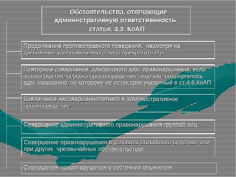 Обстоятельства, отягчающие административную ответственность статья. 4.3. КоАП...