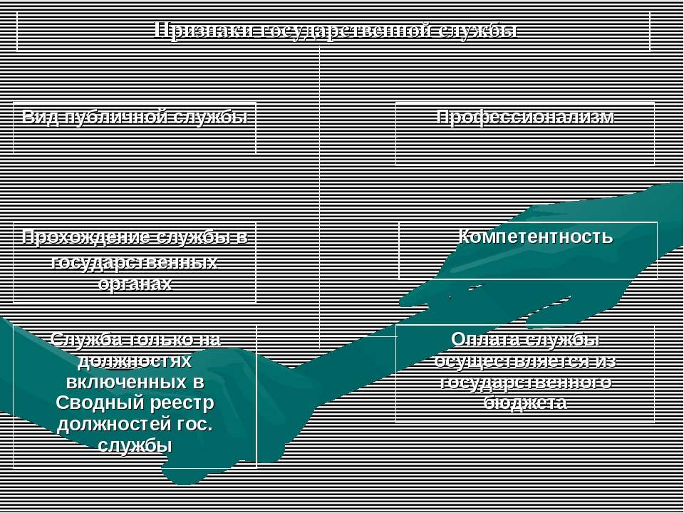 Признаки государственной службы Вид публичной службы Профессионализм Прохожде...