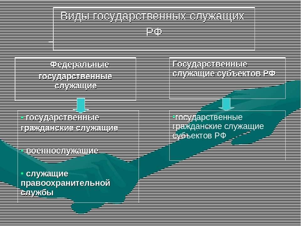 Виды государственных служащих РФ Федеральные государственные служащие Государ...