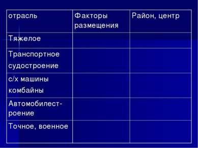 отрасль Факторы размещения Район, центр Тяжелое Транспортное судостроение с/х...
