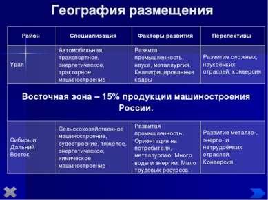 География размещения Район Специализация Факторы развития Перспективы Урал Ав...