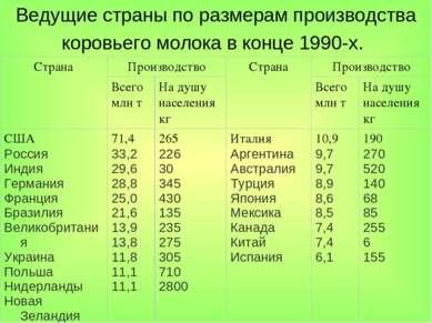 Ведущие страны по размерам производства коровьего молока в конце 1990-х.