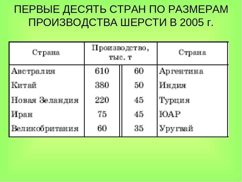 ПЕРВЫЕ ДЕСЯТЬ СТРАН ПО РАЗМЕРАМ ПРОИЗВОДСТВА ШЕРСТИ В 2005г.