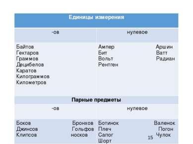 * Единицы измерения -ов нулевое Байтов Гектаров Граммов Децибелов Каратов Кил...