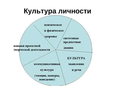 Культура личности психическое и физическое здоровье системные предметные знан...