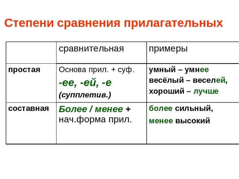 Степени сравнения прилагательных сравнительная примеры простая Основа прил. +...
