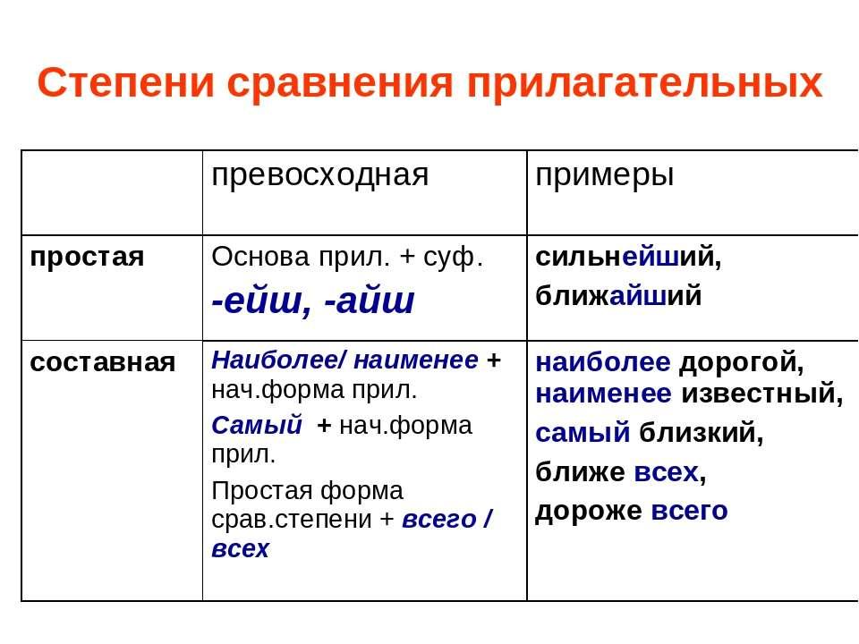 Степени сравнения прилагательных превосходная примеры простая Основа прил. + ...