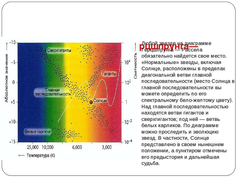 Солнце на диаграмме Герцшпрунга—Рассела Любой звезде на диаграмме Герцшпрунга...