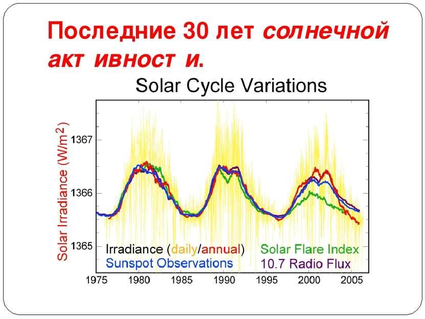 Последние 30 летсолнечной активности.