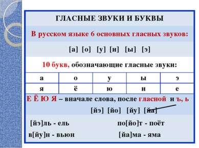 ГЛАСНЫЕ ЗВУКИ И БУКВЫ В русском языке 6 основных гласных звуков: [а] [о] [у] ...