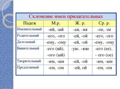 Склонение имен прилагательных Падеж М.р. Ж. р. Ср. р. Именительный -ий, -ый -...