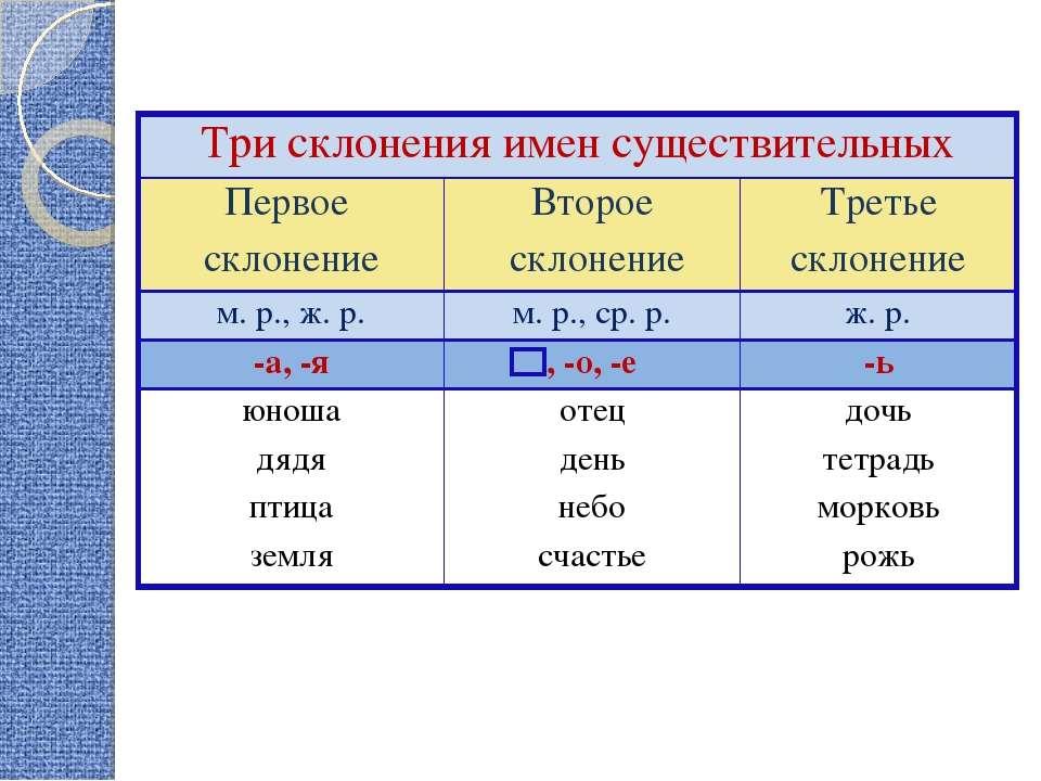 Три склонения имен существительных Первое склонение Второе склонение Третье с...