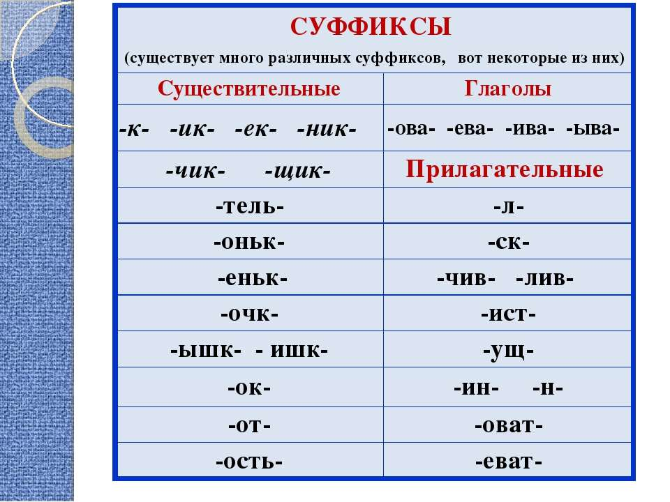 СУФФИКСЫ (существует много различных суффиксов, вот некоторые из них) Существ...