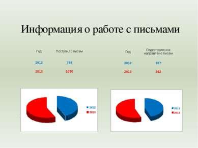 Информация о работе с письмами Год Поступило писем 2012 786 2013 1030 Год Под...