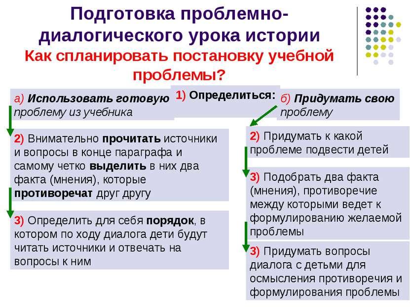 Подготовка проблемно-диалогического урока истории Как спланировать постановку...
