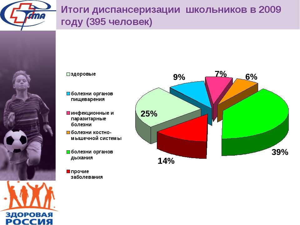 Итоги диспансеризации школьников в 2009 году (395 человек)