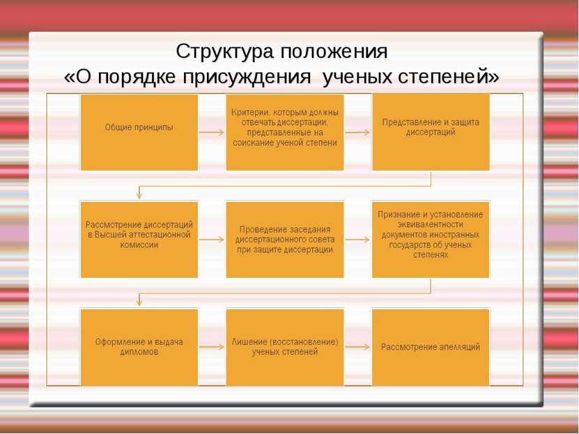 Структура положения «О порядке присуждения ученых степеней»