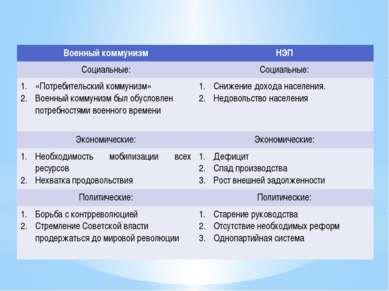 Причины Военныйкоммунизм НЭП Социальные: Социальные: «Потребительский коммуни...