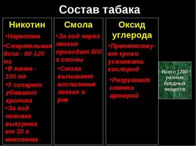 Состав табака Никотин Наркотик Смертельная доза - 80-120 мг В пачке - 100 мг ...