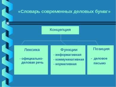 «Словарь современных деловых бумаг» Лексика - официально- деловая речь Позици...