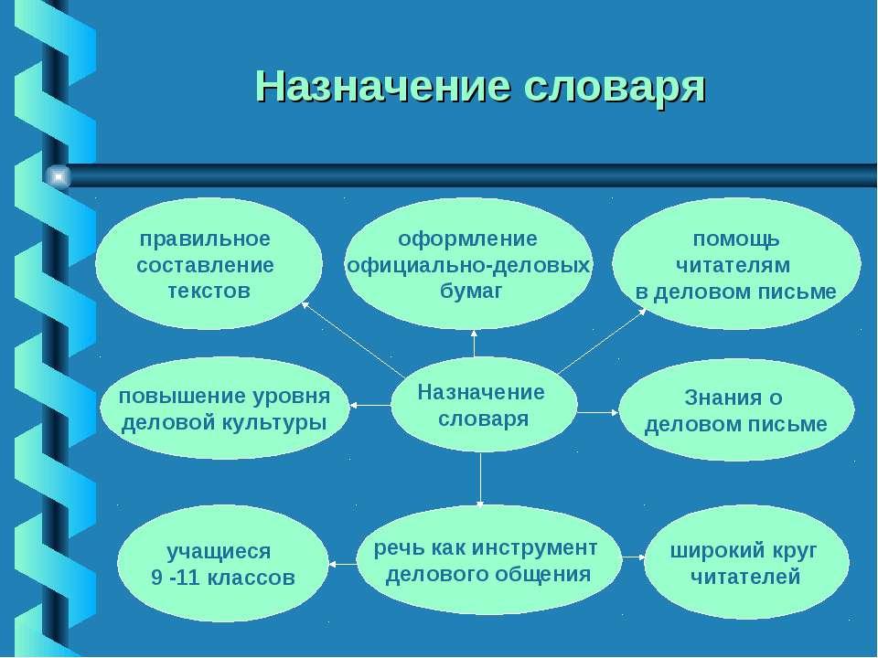 """Презентация """"словари - отражение развития и обогащения языка."""