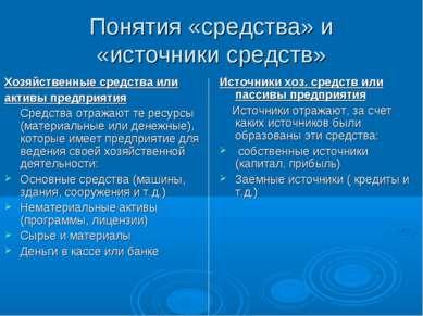 Понятия «средства» и «источники средств» Хозяйственные средства или активы пр...