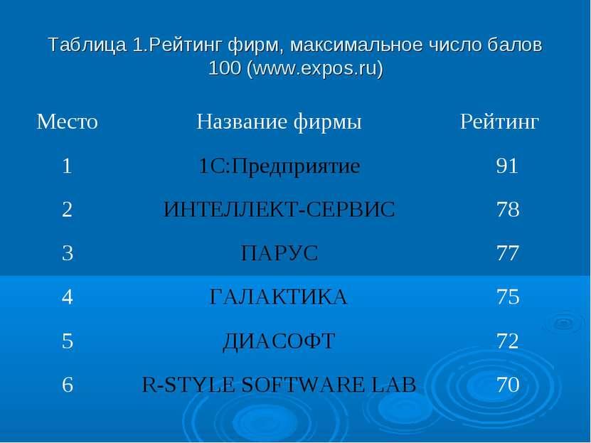 Таблица 1.Рейтинг фирм, максимальное число балов 100 (www.expos.ru) Место Наз...