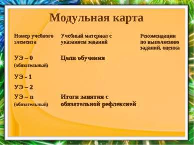 Модульная карта Номер учебного элемента Учебный материал с указанием заданий ...