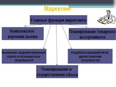 Маркетинг Комплексное изучение рынка Главные функции маркетинга Планирование ...