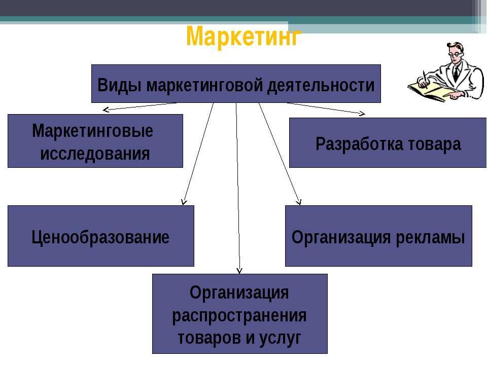 Маркетинг Маркетинговые исследования Виды маркетинговой деятельности Разработ...